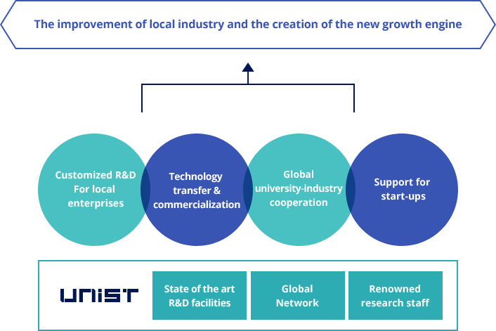 The improvement of local industry and the creation of the new growth engine - Customized R&D For local enterprises, Technology transfer & commercialization, Global univerisity-industry cooperation, Support for start-ups, / UNIST - State of the art R&D facilities, Global Netsork, Renowned research staff
